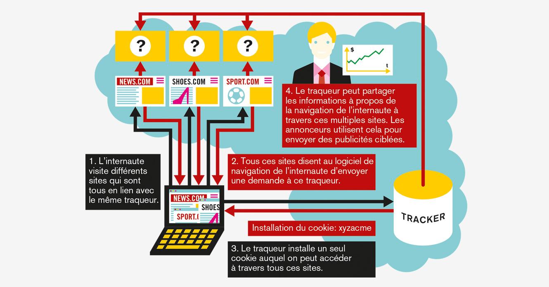 Infographie: Benjamin Schulte «Tous traqués: les excès du cybermarketing» // www.revuehemispheres.com
