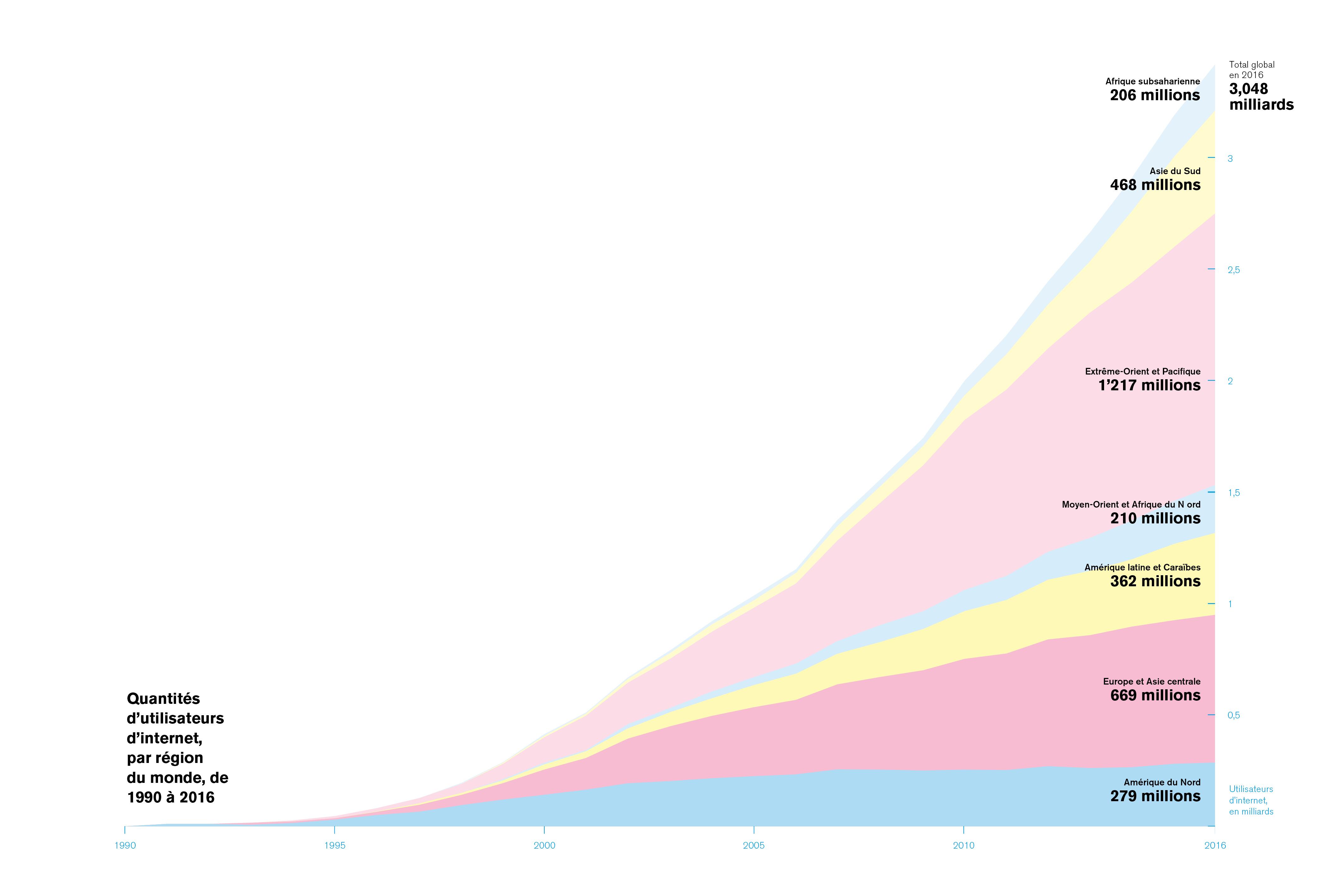 « La pollution numérique, une solution plutôt qu'un problème? » //www.revuehemispheres.com