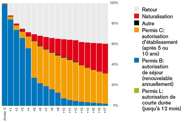 Graphique permis B - Les travailleurs sociaux face aux injonctions sécuritaires // www.revuehemispheres.com