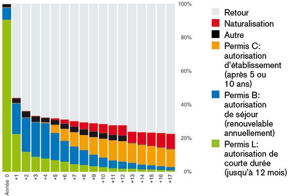 Graphique permis L - Les travailleurs sociaux face aux injonctions sécuritaires // www.revuehemispheres.com